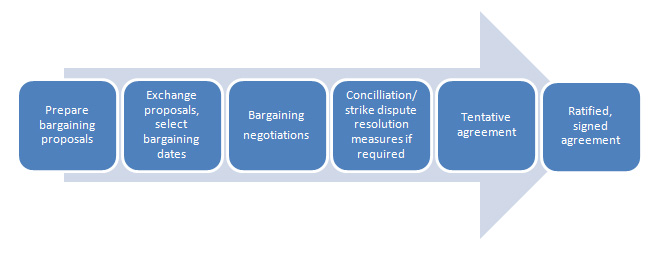diagram illustrating the key steps in the bargaining process