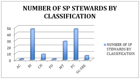 NUMBER OF SP STEWARDS BY CLASSIFICATION
