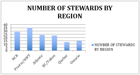 NUMBER OF SP STEWARDS BY REGION GRAPH