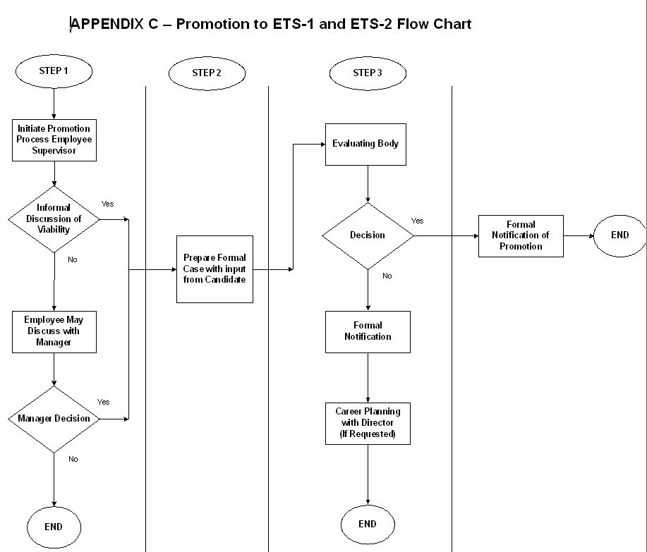 Promotion to ETS-1 and ETS-2 Flow Chart