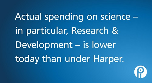 Actual spending on science - in particular R&D - is lower today than under Harper