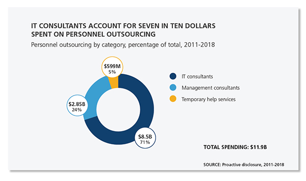 Pie chart showing IT consultants account for seven in ten dollars spent.