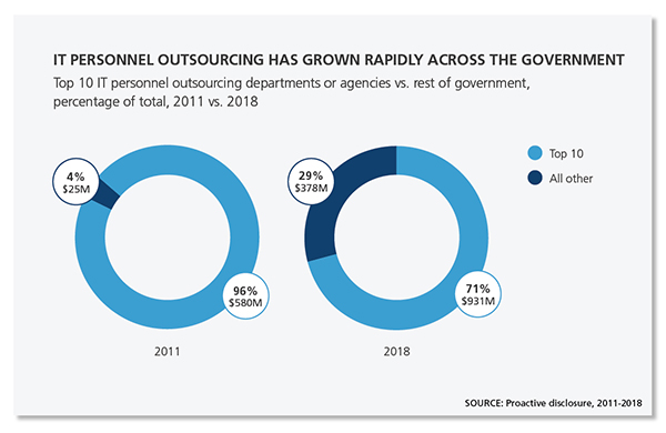 Two pie charts showing IT personnel outsourcing has grown rapidly across the government.