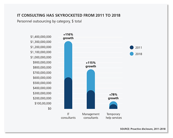 Graphics showing how IT consulting has skyrocketed from 2011 to 2018