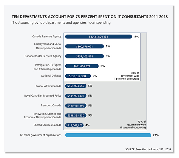 Bar graph showing that Ten departments account for 72 percent spent spent on IT consultants from 2011 to 2018.
