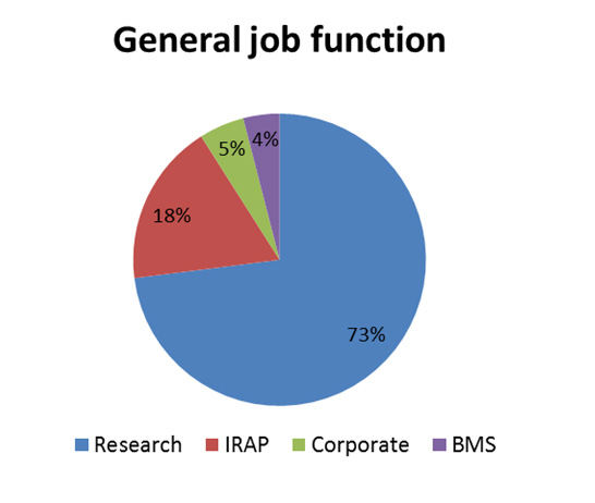 Distribution of RO RCO members by general job function